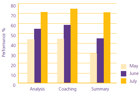 AnswerCall Direct Procoach Analysis of team leader performance