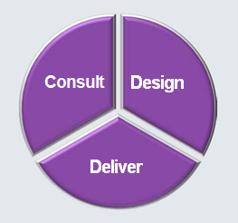 Train the Trainer Consult Design Deliver