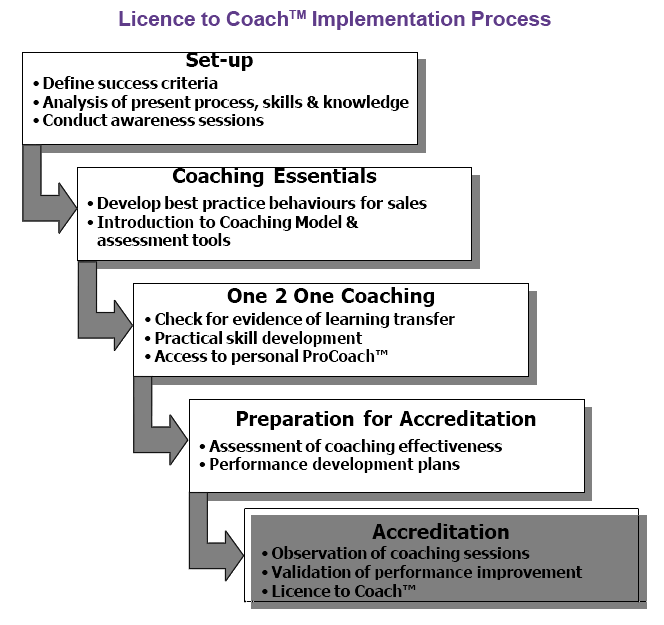Licence to Coach Implementation Process