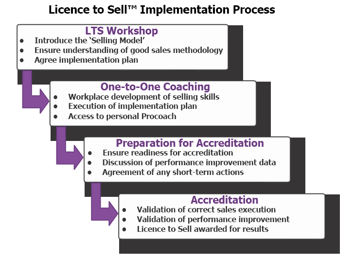 Licence to Sell Implementation Process